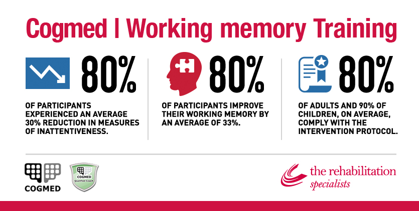 cogmed working memory training reviews